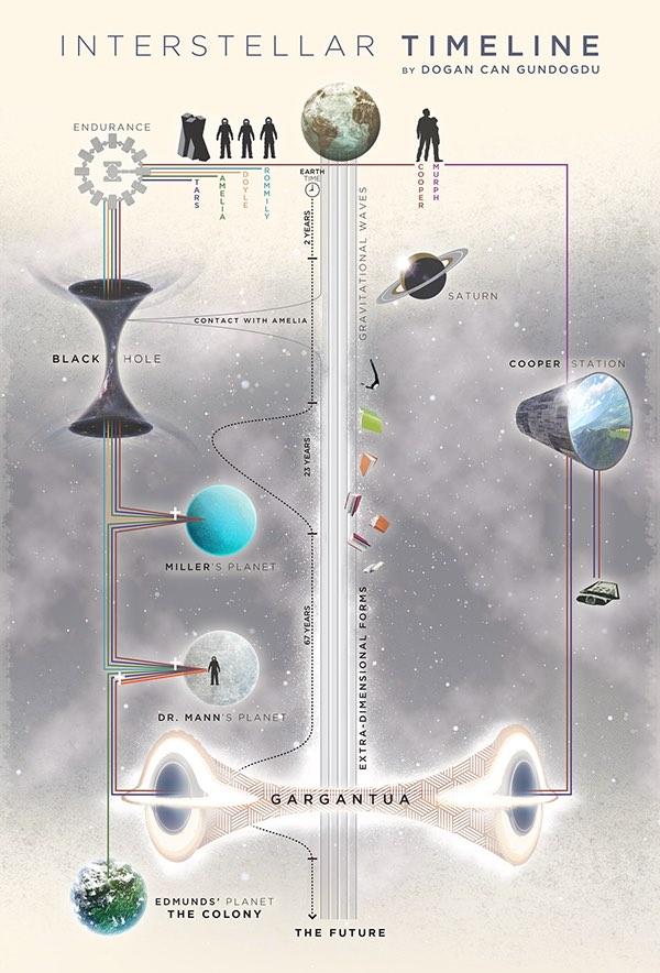 interstellar timeline linea tiempo interestelar